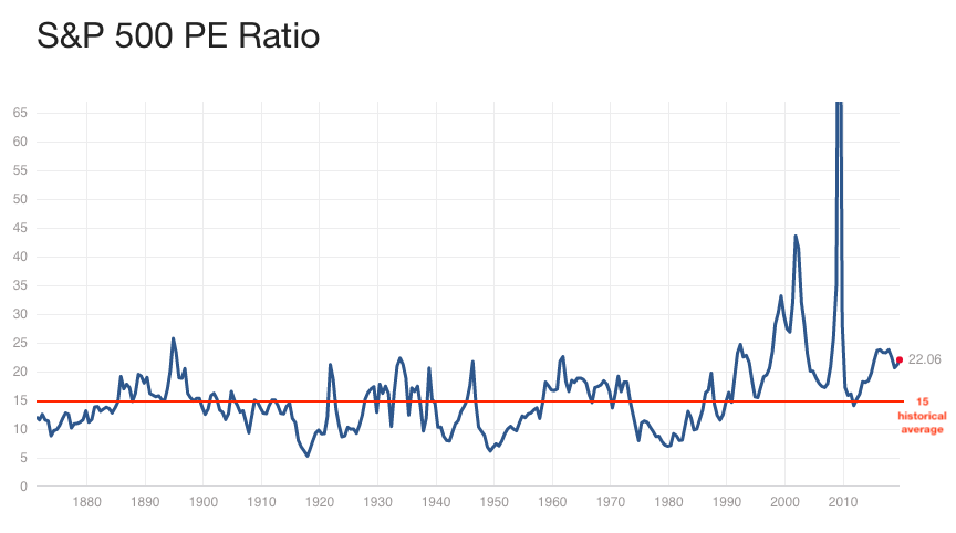 P/E Ratio, long term chart