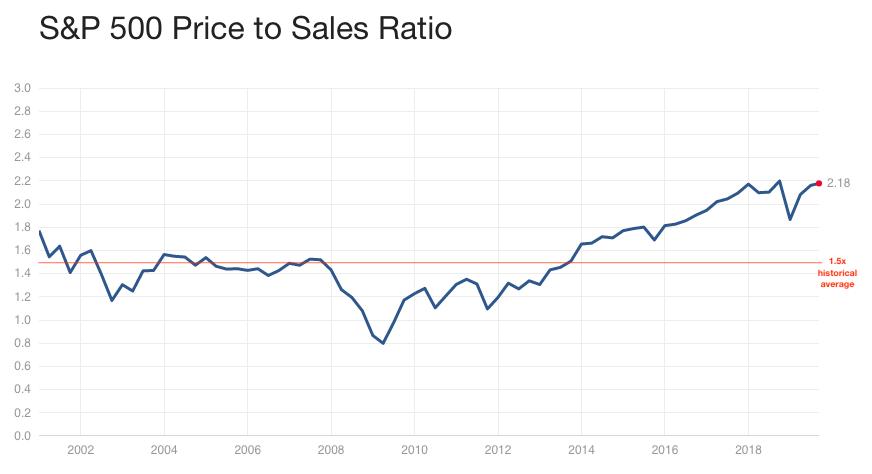 P/S Ratio, long term chart